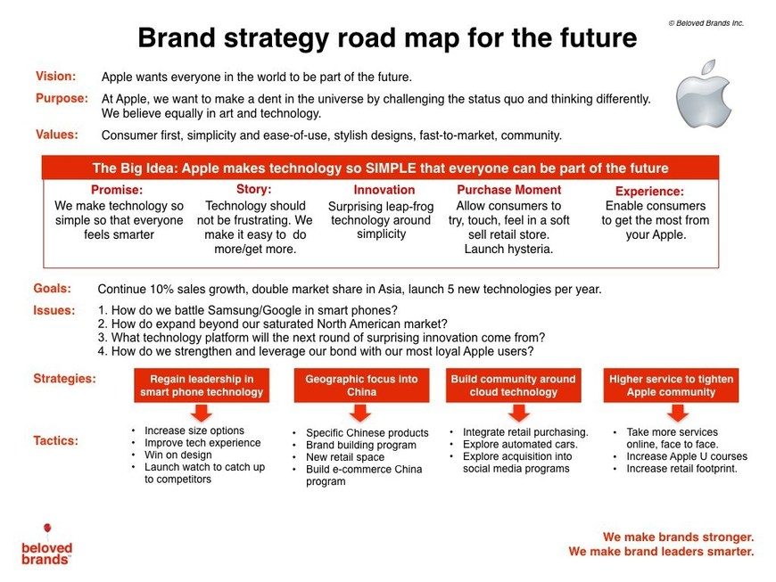 Laying Out Your 5-year Plan With A Brand Strategy Roadmap ...